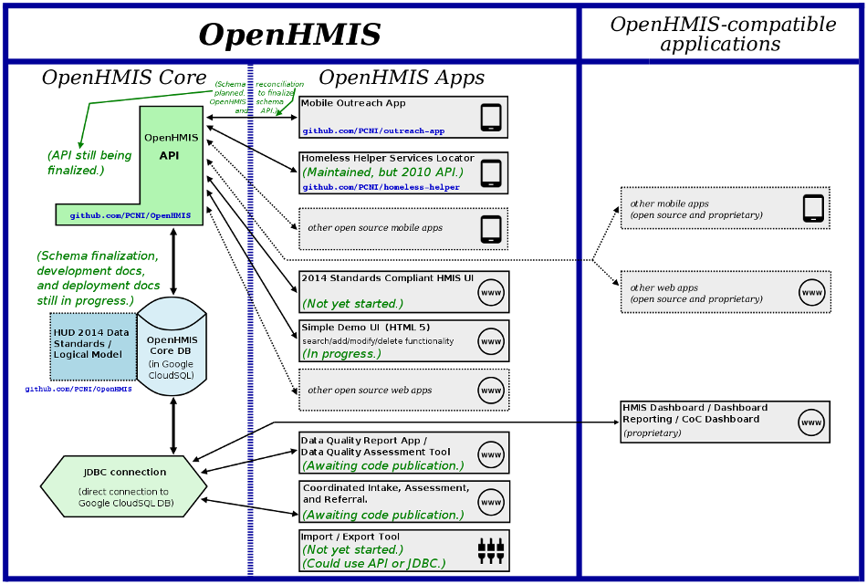 OpenHMIS Project Overview